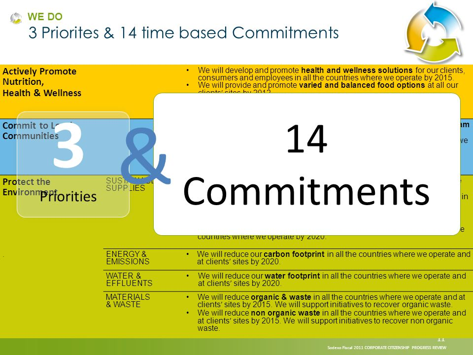14 Commitments AWARENESS AND BEHAVIOUR ACTIONS ON ENERGY, WATER AND WASTE Subject Matter Expert Working Groups and Leaders are continuing to: Raise awareness worldwide on the guidelines defined during Fiscal 2011.