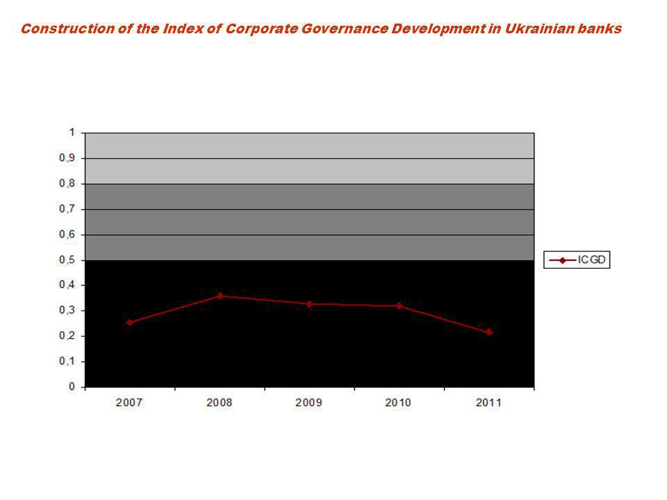 Construction of the Index of Corporate Governance Development in Ukrainian banks