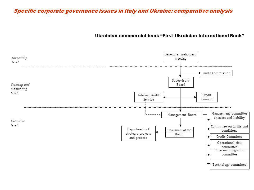 Steering and monitoring level Ownership level General shareholders meeting Supervisory Board Management Board Audit Commission Credit Council Internal Audit Service Chairman of the Board Department of strategic projects and process Committee on tariffs and conditions Credit Committee Operational risk committee Management committee on asset and liability Program integration committee Technology committee Executive level Ukrainian commercial bank First Ukrainian International Bank Specific corporate governance issues in Italy and Ukraine: comparative analysis