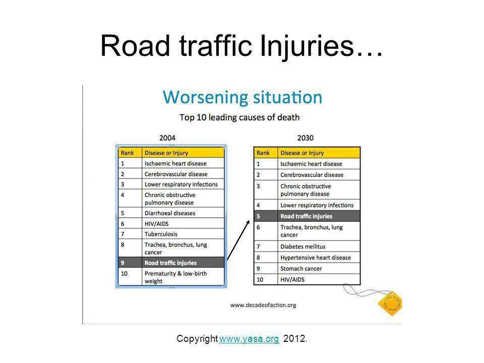 Road traffic Injuries… Copyright www.yasa.org 2012.www.yasa.org