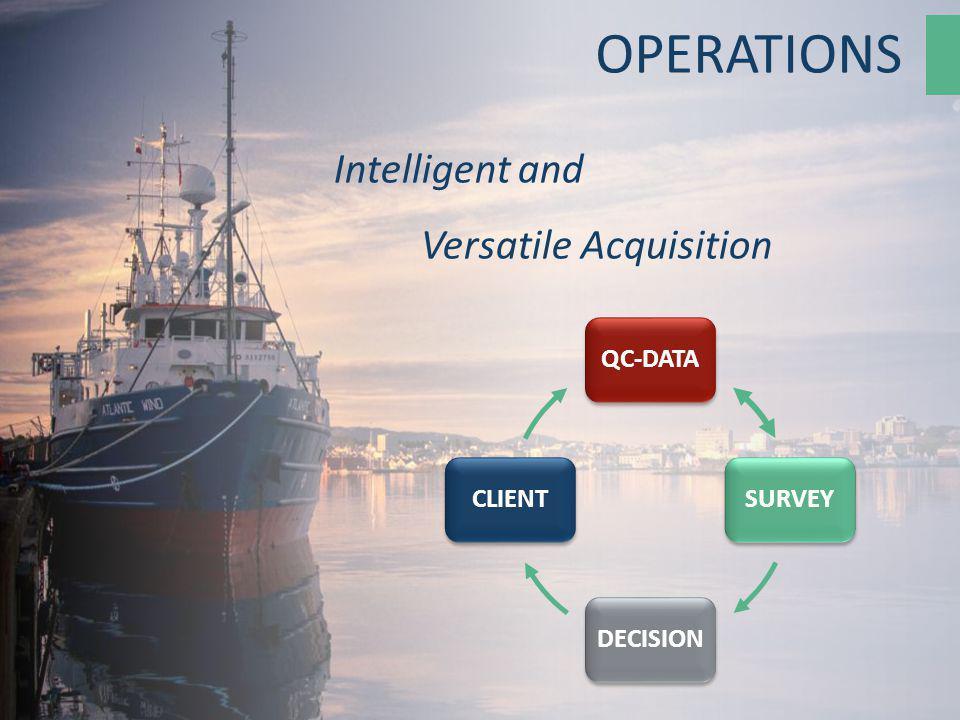 Intelligent and Versatile Acquisition QC-DATASURVEY DECISION CLIENT OPERATIONS
