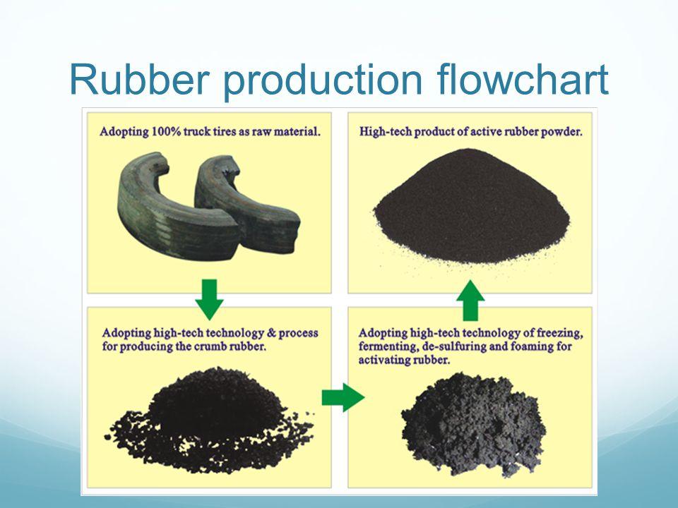 Rubber production flowchart