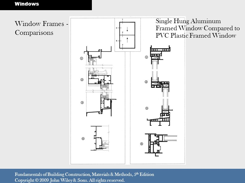 Window Frames - Comparisons Fundamentals of Building Construction, Materials & Methods, 5 th Edition Copyright © 2009 John Wiley & Sons. All rights re