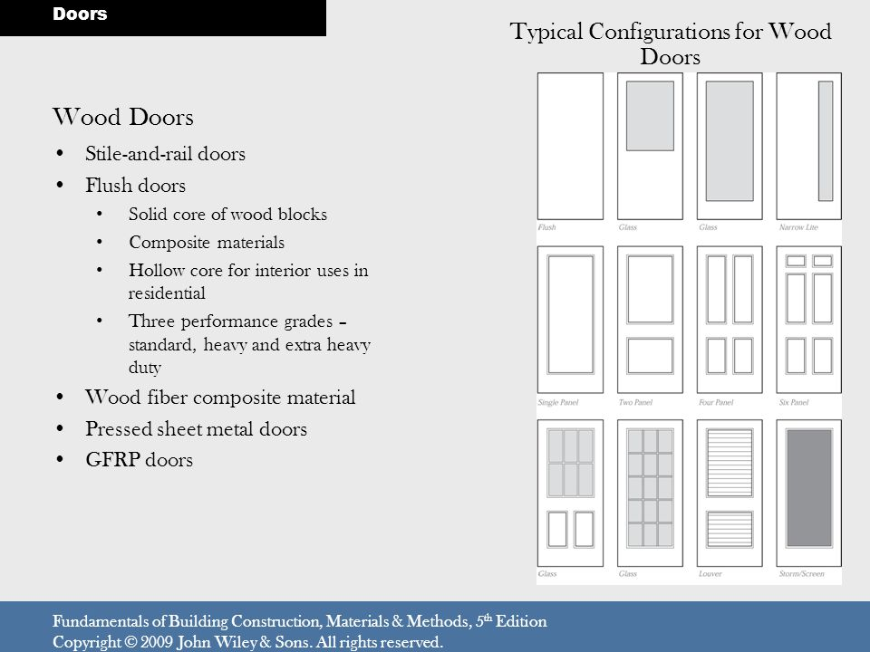 Wood Doors Stile-and-rail doors Flush doors Solid core of wood blocks Composite materials Hollow core for interior uses in residential Three performan