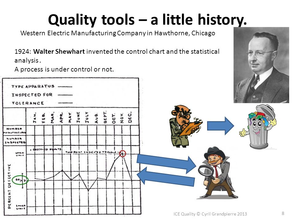 Quality tools – a little history. ICE Quality © Cyril Grandpierre 2013 8 1924: Walter Shewhart invented the control chart and the statistical analysis