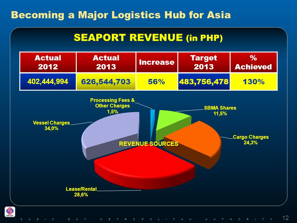 Becoming a Major Logistics Hub for Asia SEAPORT REVENUE (in PHP) 12 SUBIC BAY METROPOLITAN AUTHORITY Actual 2012 Actual 2013 Increase Target 2013 % Ac