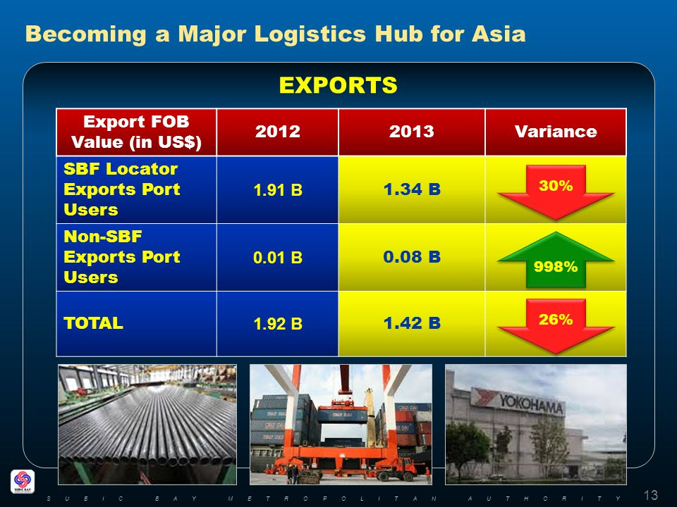 Becoming a Major Logistics Hub for Asia EXPORTS 13 SUBIC BAY METROPOLITAN AUTHORITY Export FOB Value (in US$) 20122013Variance SBF Locator Exports Port Users 1.91 B 1.34 B Non-SBF Exports Port Users 0.01 B 0.08 B TOTAL 1.92 B 1.42 B 998% 30% 26%