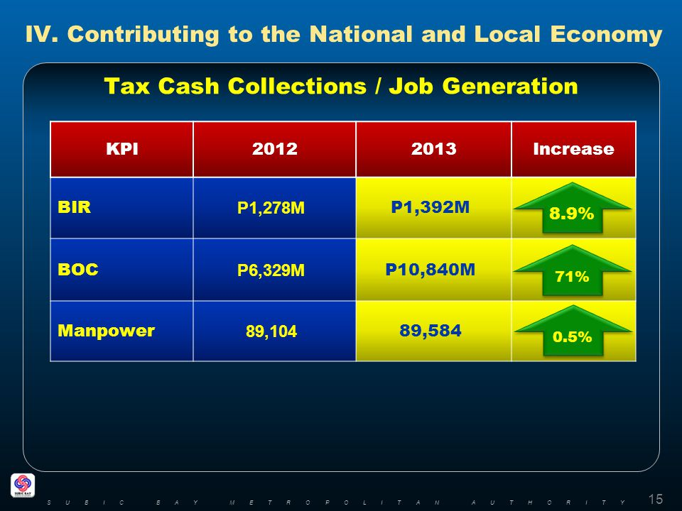 IV. Contributing to the National and Local Economy Tax Cash Collections / Job Generation 15 SUBIC BAY METROPOLITAN AUTHORITY KPI20122013Increase BIR P