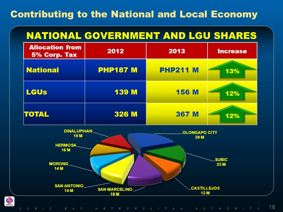 Contributing to the National and Local Economy NATIONAL GOVERNMENT AND LGU SHARES 16 SUBIC BAY METROPOLITAN AUTHORITY Allocation from 5% Corp.