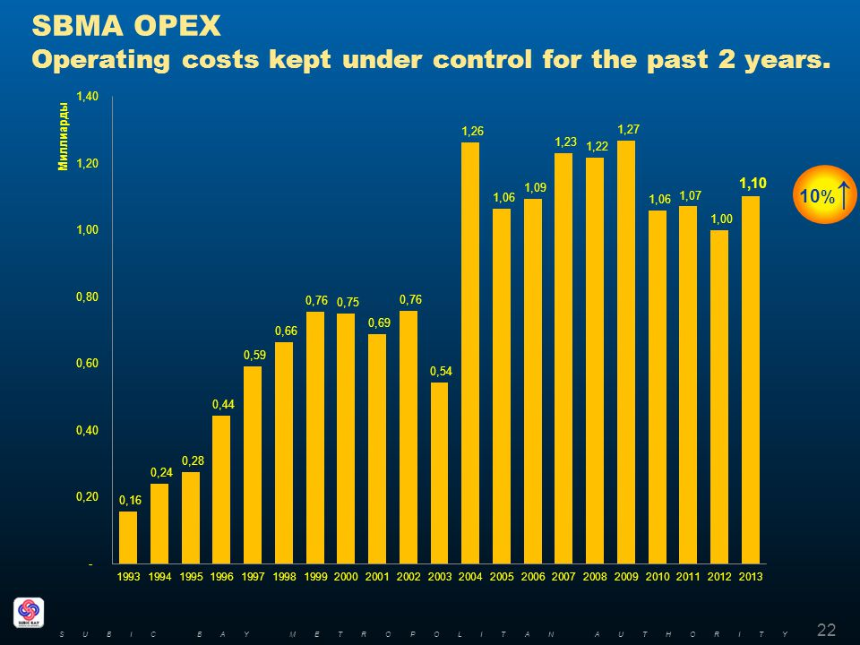 SBMA OPEX Operating costs kept under control for the past 2 years.