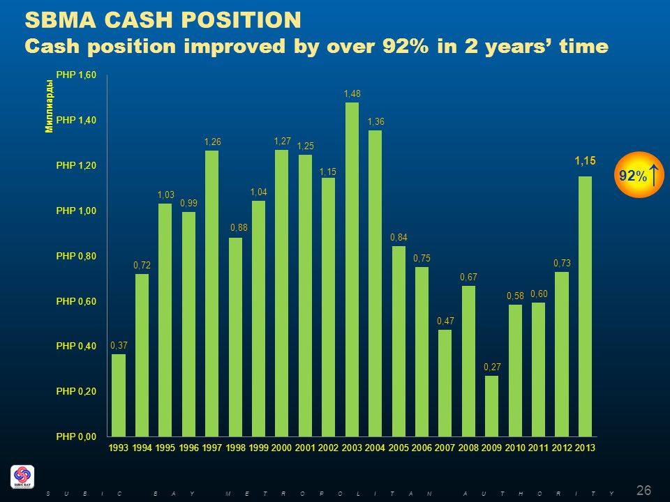 SBMA CASH POSITION Cash position improved by over 92% in 2 years time 26 SUBIC BAY METROPOLITAN AUTHORITY 92 %