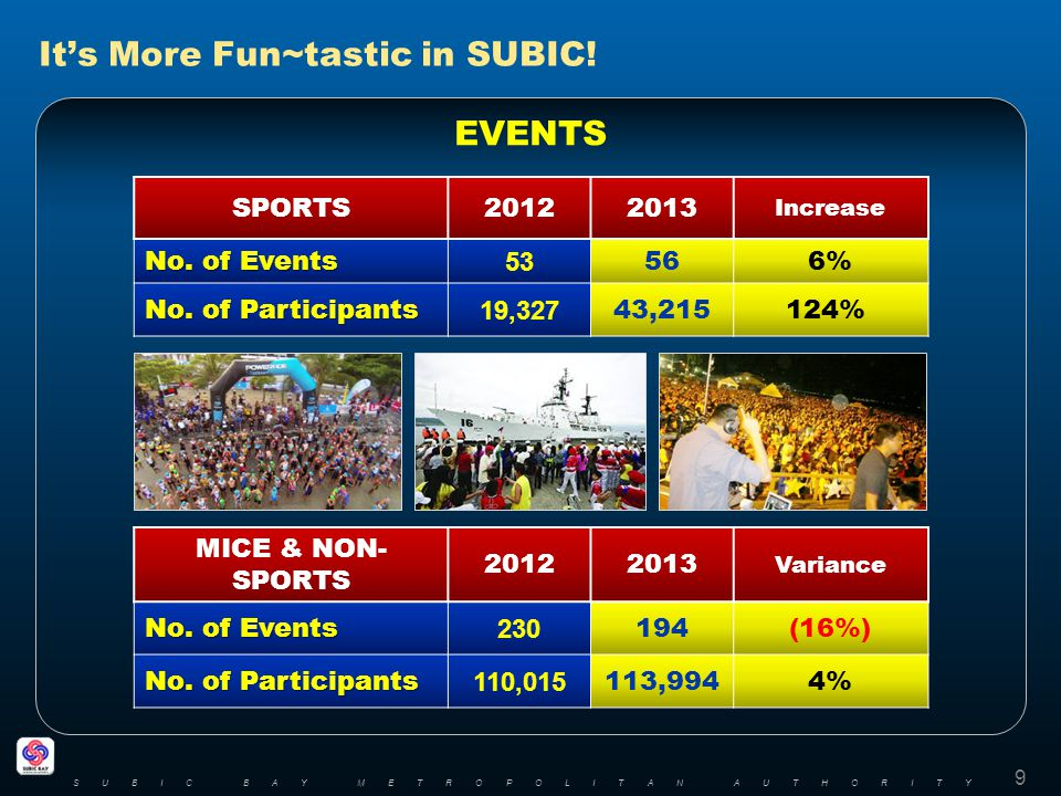 Its More Fun~tastic in SUBIC! EVENTS SUBIC BAY METROPOLITAN AUTHORITY 9 MICE & NON- SPORTS 20122013 Variance No. of Events 230 194(16%) No. of Partici