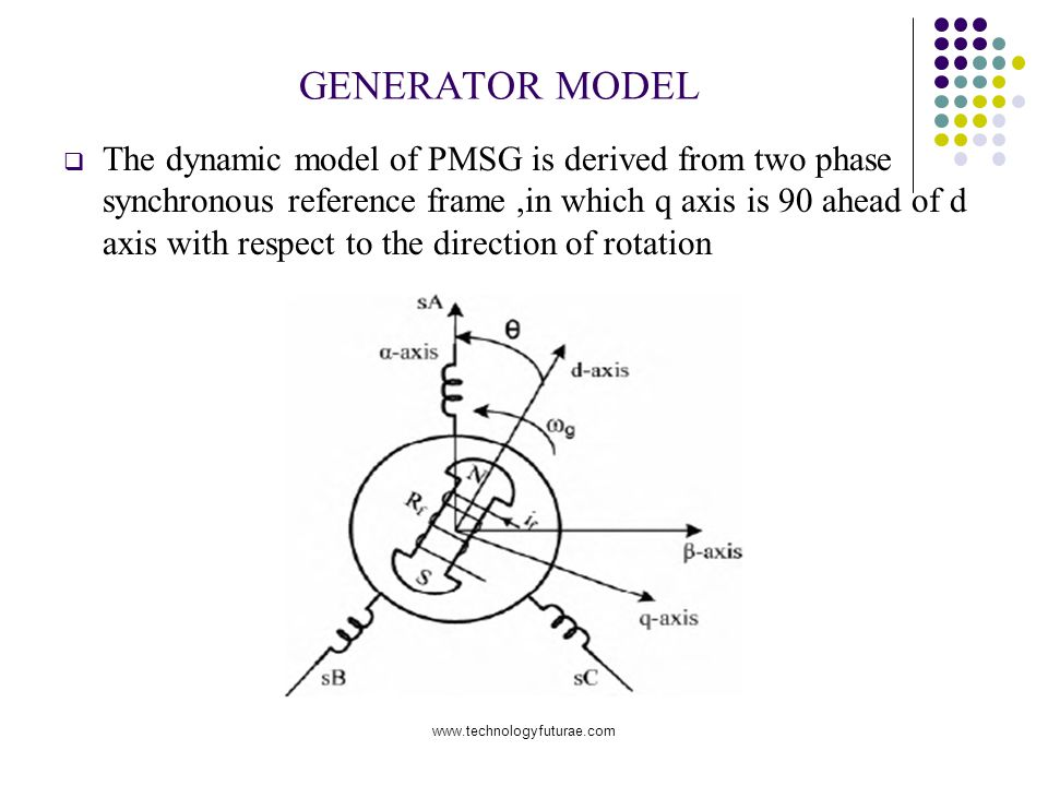 www.technologyfuturae.com GENERATOR MODEL The dynamic model of PMSG is derived from two phase synchronous reference frame,in which q axis is 90 ahead of d axis with respect to the direction of rotation
