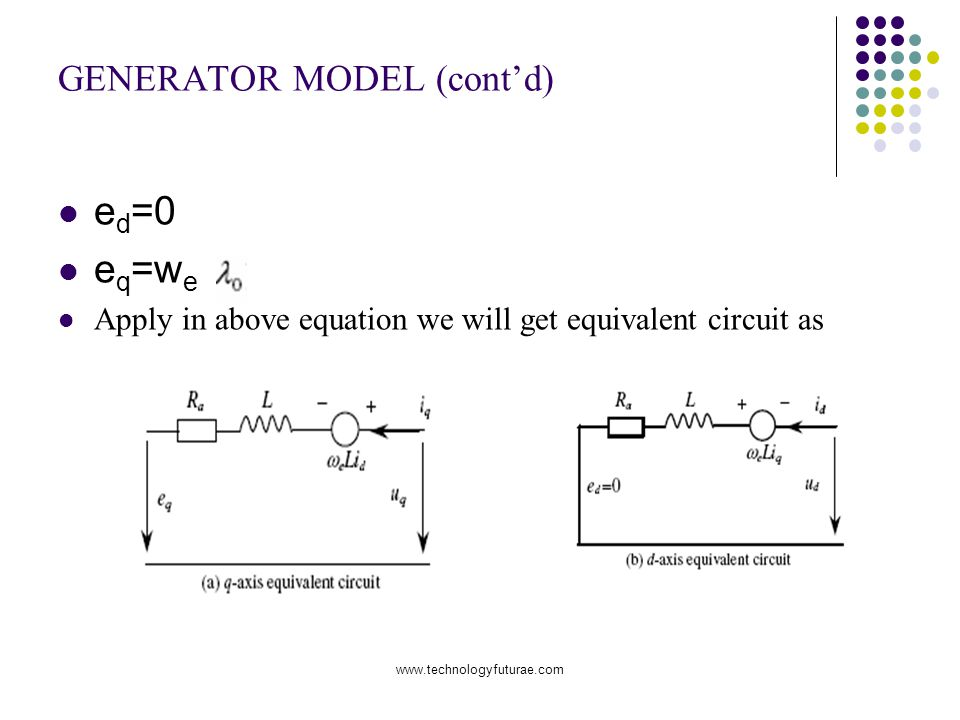 www.technologyfuturae.com GENERATOR MODEL (contd) e d =0 e q =w e Apply in above equation we will get equivalent circuit as
