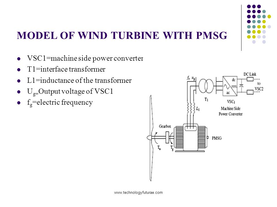 www.technologyfuturae.com VSC1=machine side power converter T1=interface transformer L1=inductance of the transformer U g= Output voltage of VSC1 f g =electric frequency MODEL OF WIND TURBINE WITH PMSG