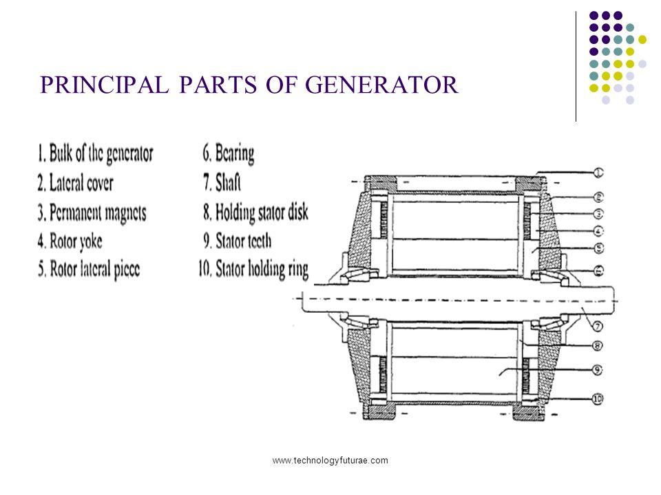 www.technologyfuturae.com PRINCIPAL PARTS OF GENERATOR