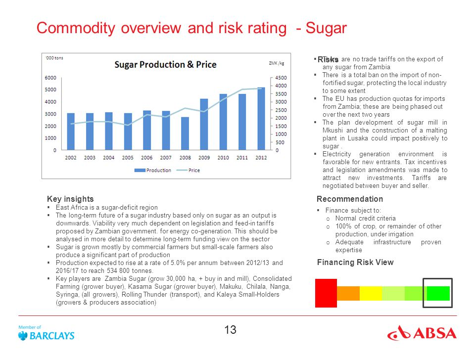 13 Commodity overview and risk rating - Sugar Key insights East Africa is a sugar-deficit region The long-term future of a sugar industry based only on sugar as an output is downwards.