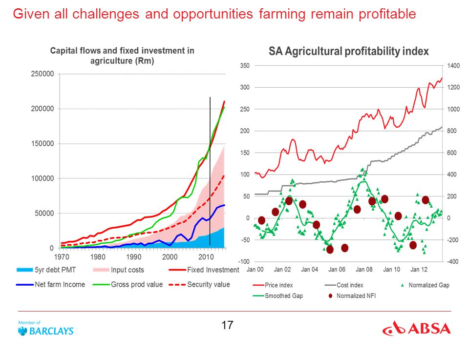 17 Given all challenges and opportunities farming remain profitable