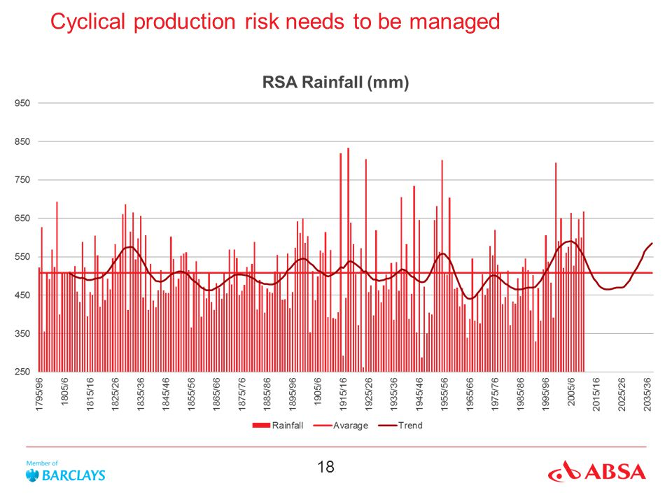 18 Cyclical production risk needs to be managed