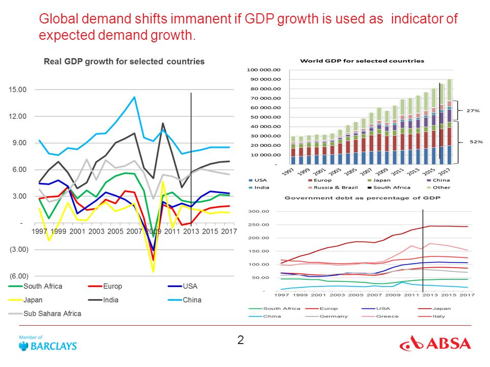 2 Global demand shifts immanent if GDP growth is used as indicator of expected demand growth.