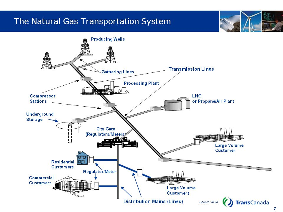 8 Natural Gas Value Chain – Considerations of Participants ProducersMarketersPipelinesLocal Utility Consumers Independent, Major Shell, BP, Exxon, ConocoPhilips Gas well gas Oil well gas No Product reserves, Generate cash Affiliated, Independent JP Morgan, Encana Supply aggregation, Logistics management No Margin on gas, Margin on services Interstate, Intrastate TransCanada Transportation, Storage Yes Fee for service, Return on capital Investor owned, Municipal Pacific Gas & Electric, Oneok Supply aggregation, Transportation Yes Fee for service, Return on capital Type Example Price Regulated Contribution Objectives Residential, Industrial, Commercial Homes, stores, plants Market for gas, Market for services No Secure supply, Minimum cost