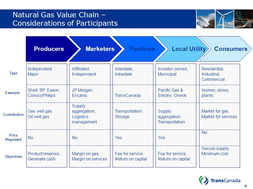 8 Natural Gas Value Chain – Considerations of Participants ProducersMarketersPipelinesLocal Utility Consumers Independent, Major Shell, BP, Exxon, Con
