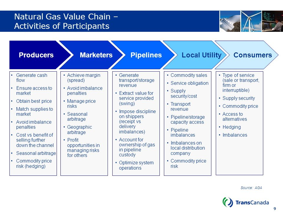 9 Natural Gas Value Chain – Activities of Participants Source: AGA ProducersMarketersPipelinesLocal Utility Consumers Generate cash flow Ensure access
