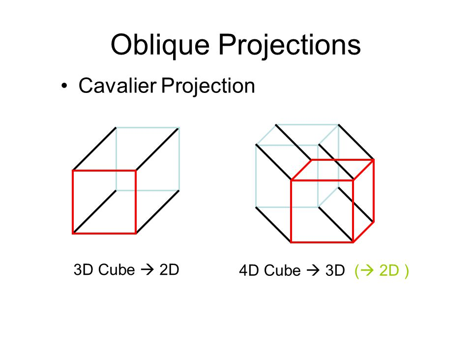 Oblique Projections Cavalier Projection 3D Cube 2D 4D Cube 3D ( 2D )