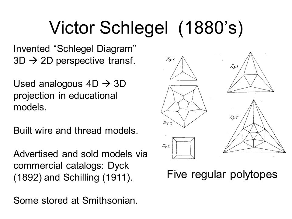 Victor Schlegel (1880s) Invented Schlegel Diagram 3D 2D perspective transf. Used analogous 4D 3D projection in educational models. Built wire and thre