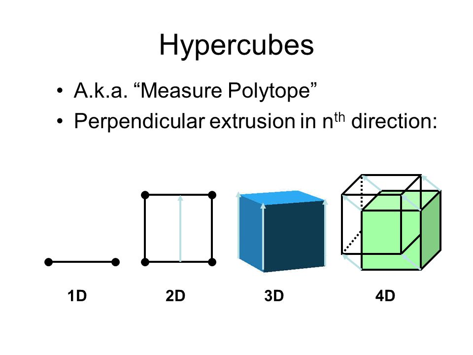 Hypercubes A.k.a. Measure Polytope Perpendicular extrusion in n th direction: 1D 2D 3D 4D