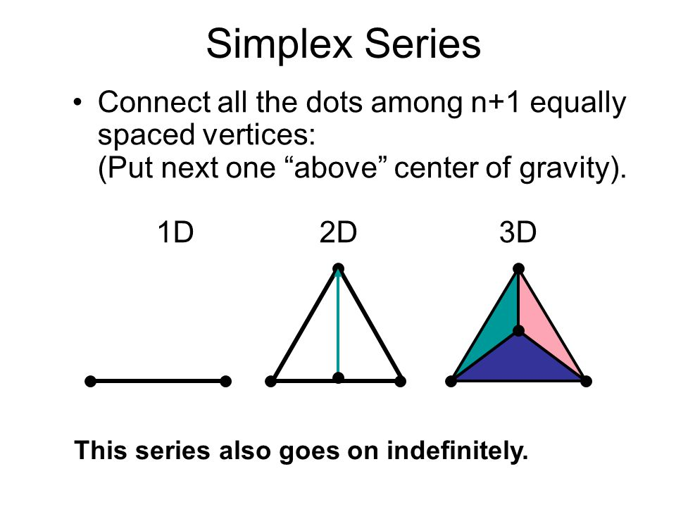 Simplex Series Connect all the dots among n+1 equally spaced vertices: (Put next one above center of gravity). 1D 2D 3D This series also goes on indef