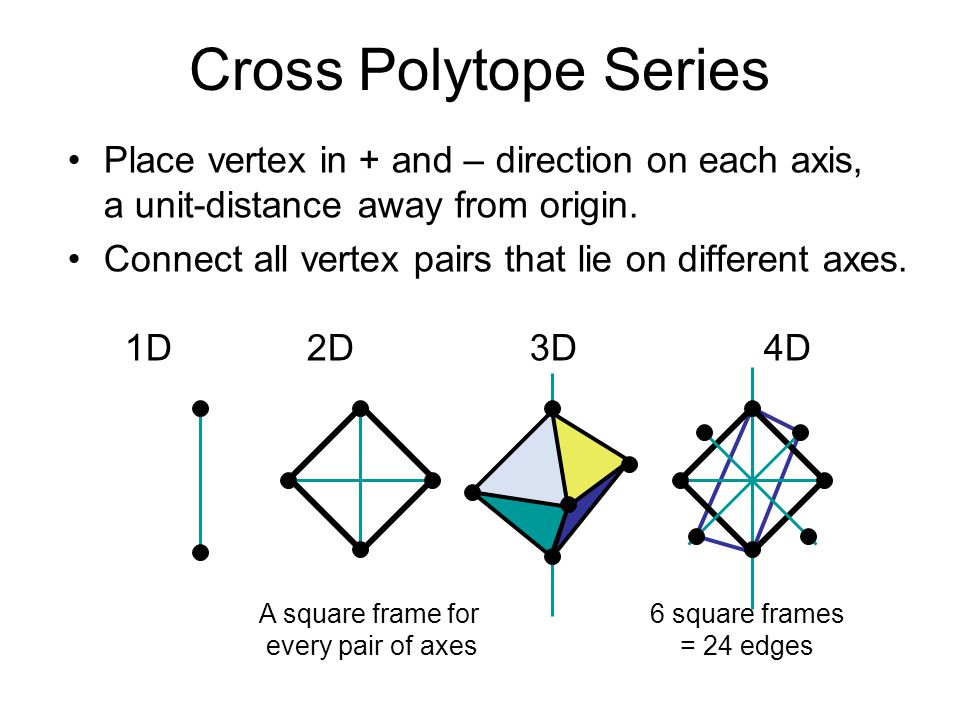 Cross Polytope Series Place vertex in + and – direction on each axis, a unit-distance away from origin. Connect all vertex pairs that lie on different