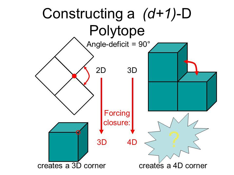 Constructing a (d+1)-D Polytope Angle-deficit = 90° creates a 3D cornercreates a 4D corner ? 2D 3D4D 3D Forcing closure: