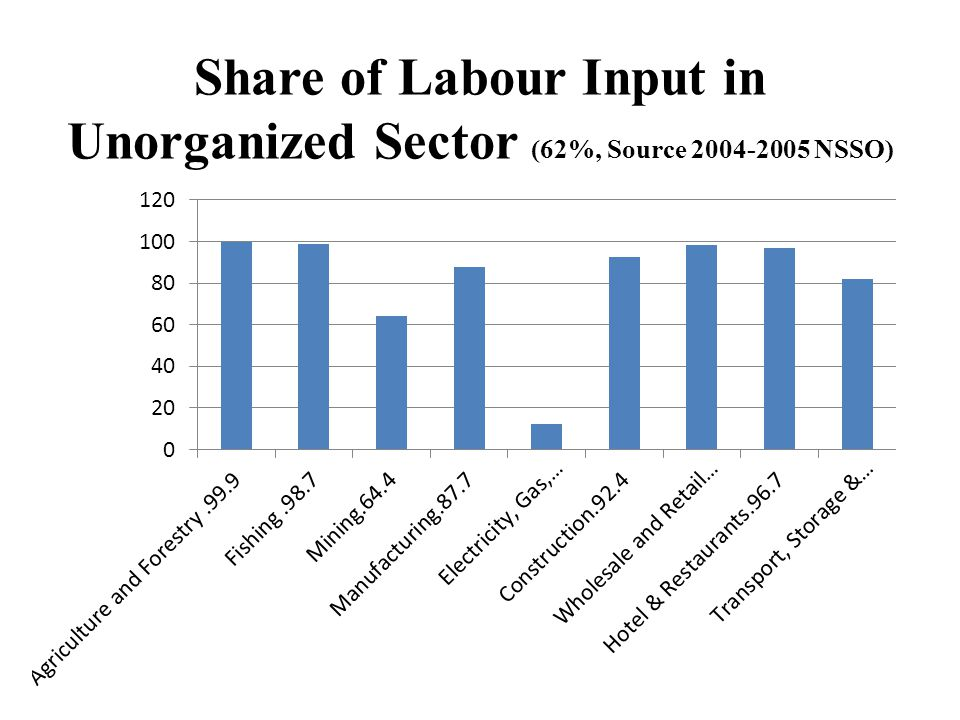 Share of Labour Input in Unorganized Sector (62%, Source 2004-2005 NSSO)