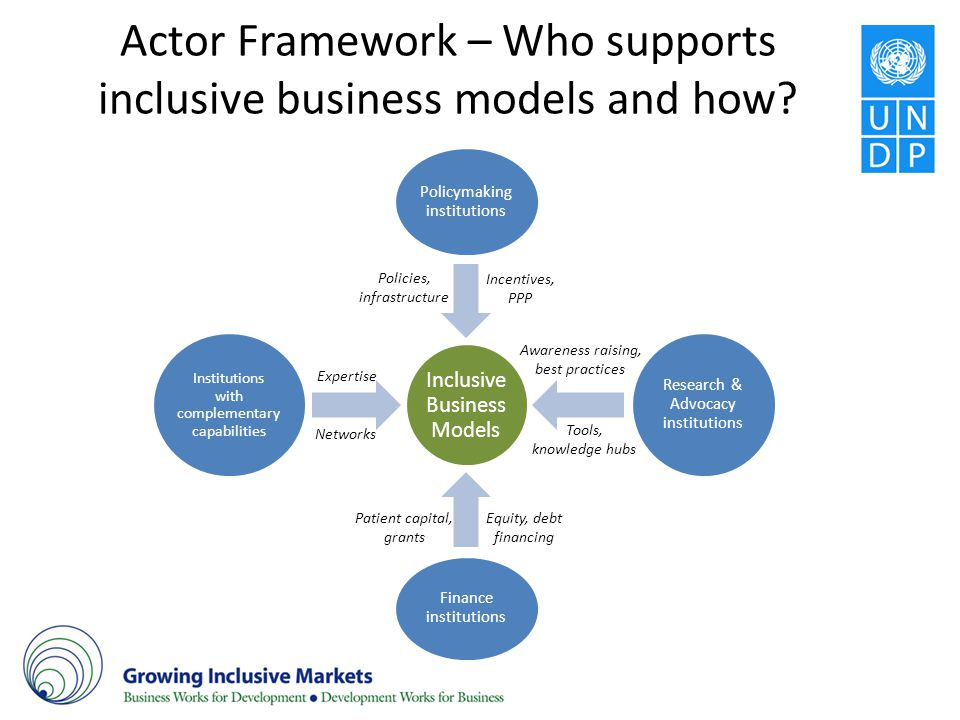 Actor Framework – Who supports inclusive business models and how? Inclusive Business Models Policymaking institutions Research & Advocacy institutions