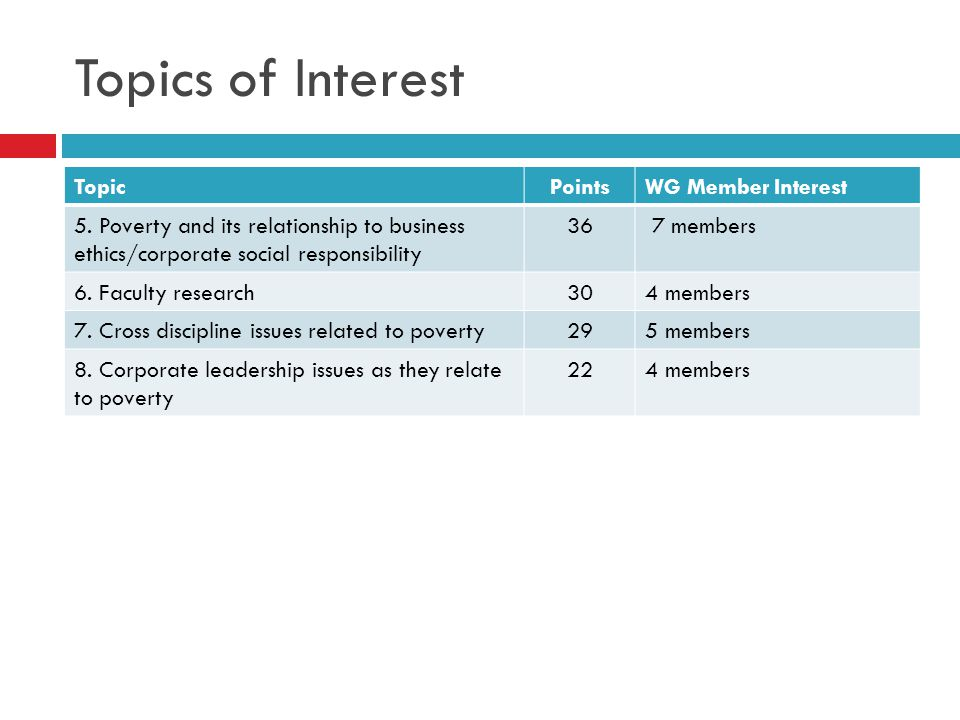 Topics of Interest TopicPointsWG Member Interest 5. Poverty and its relationship to business ethics/corporate social responsibility 36 7 members 6. Fa