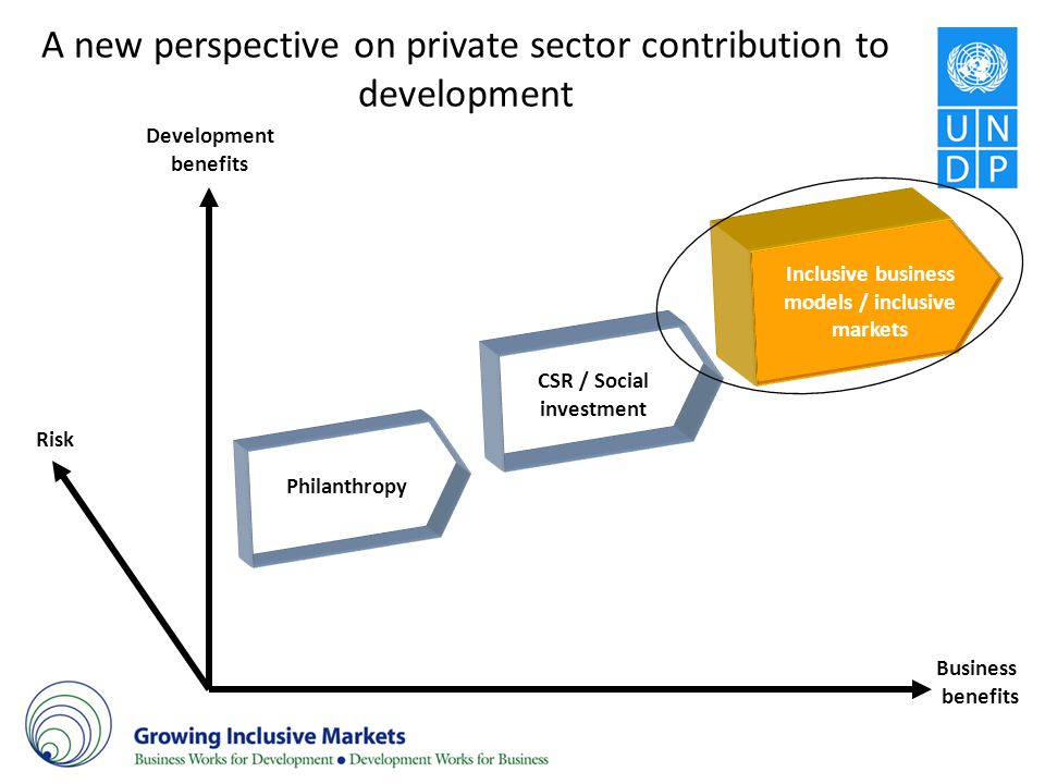 A new perspective on private sector contribution to development Inclusive business models / inclusive markets Development benefits Business benefits P