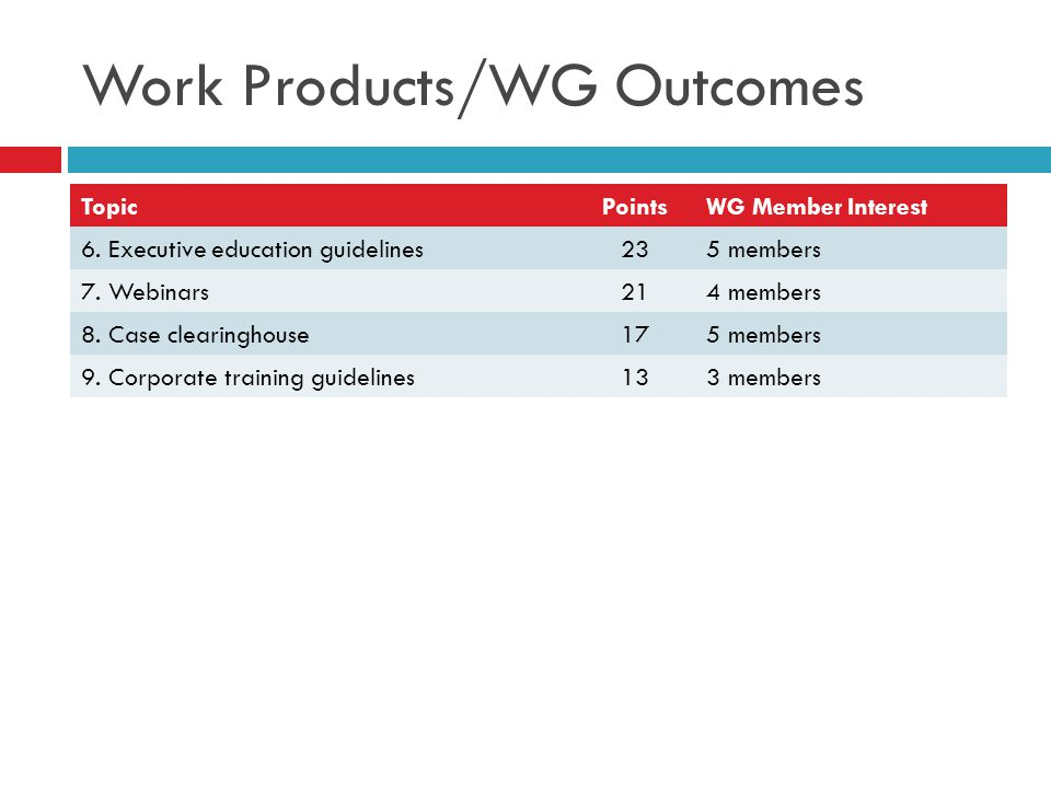 Work Products/WG Outcomes TopicPointsWG Member Interest 6. Executive education guidelines235 members 7. Webinars214 members 8. Case clearinghouse175 m