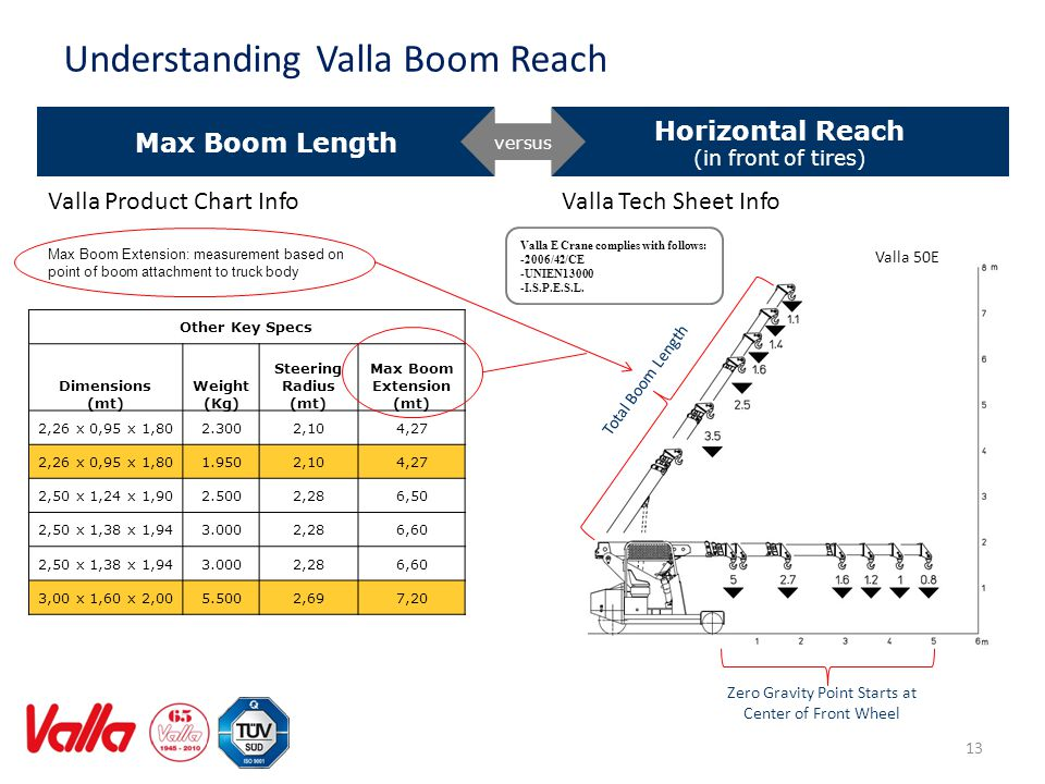 13 Understanding Valla Boom Reach Max Boom Extension: measurement based on point of boom attachment to truck body Max Boom Length Horizontal Reach (in