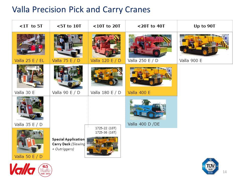 14 Valla Precision Pick and Carry Cranes <1T to 5T<5T to 10T<10T to 20T<20T to 40TUp to 90T Valla 25 E / ELValla 75 E / DValla 120 E / DValla 250 E /