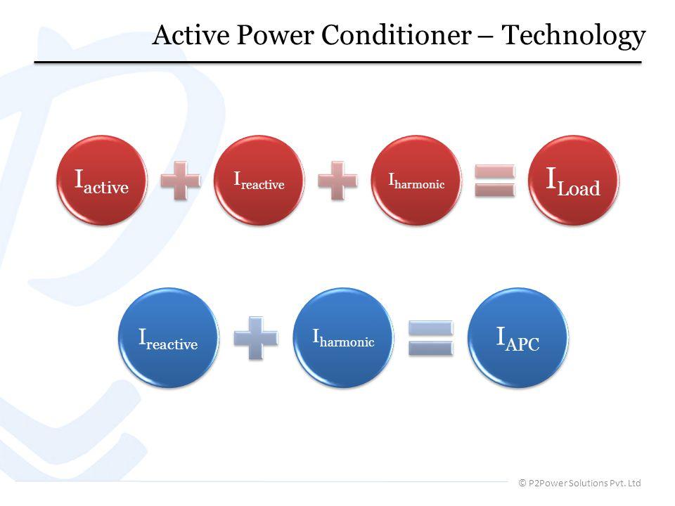 © P2Power Solutions Pvt. Ltd Iactive Ireactive Iharmonic ILoad Ireactive Iharmonic IAPC Active Power Conditioner – Technology