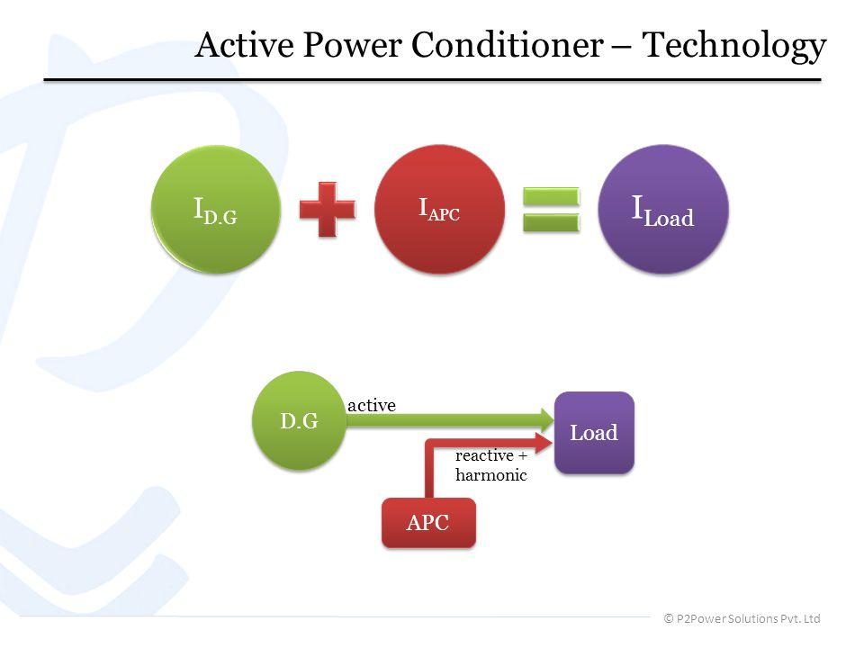 © P2Power Solutions Pvt. Ltd Active Power Conditioner – Technology ID.G IAPC ILoad APC Load D.G active reactive + harmonic