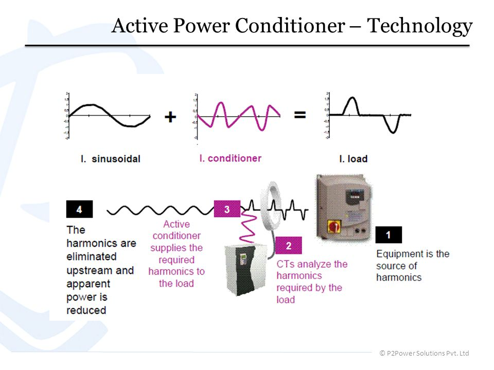 © P2Power Solutions Pvt. Ltd Active Power Conditioner – Technology