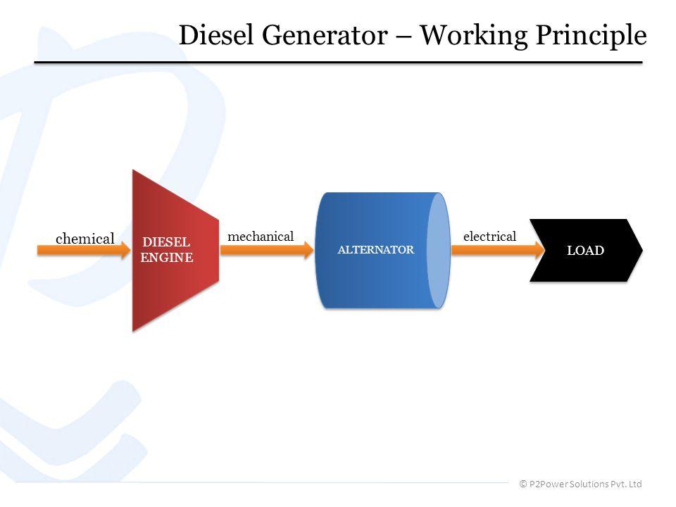 Diesel Generator – Working Principle © P2Power Solutions Pvt. Ltd DIESEL ENGINE ALTERNATOR LOAD chemical mechanical electrical