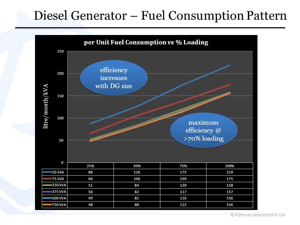 Diesel Generator – Fuel Consumption Pattern © P2Power Solutions Pvt. Ltd maximum efficiency @ >70% loading efficiency increases with DG size