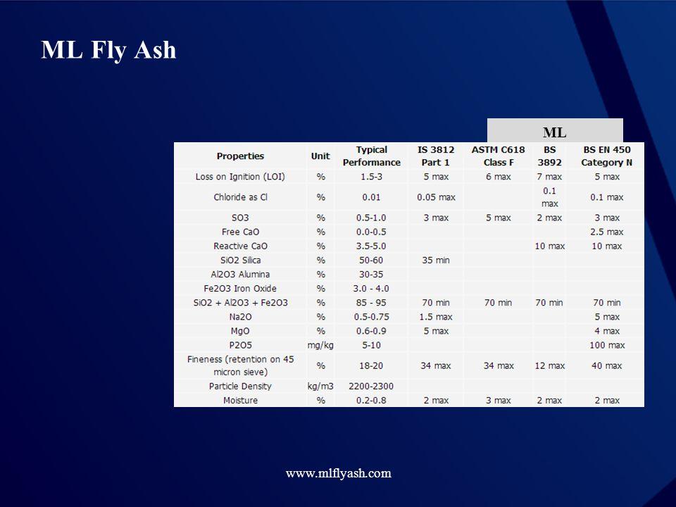 www.mlflyash.com ML Fly Ash ML