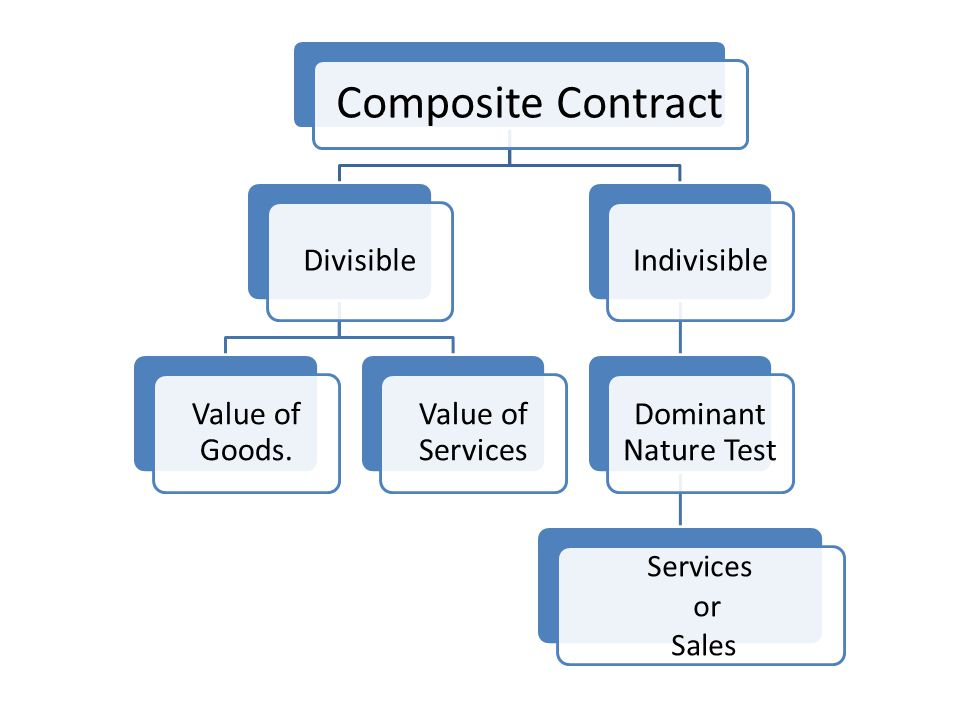 Composite Contract Divisible Value of Goods.