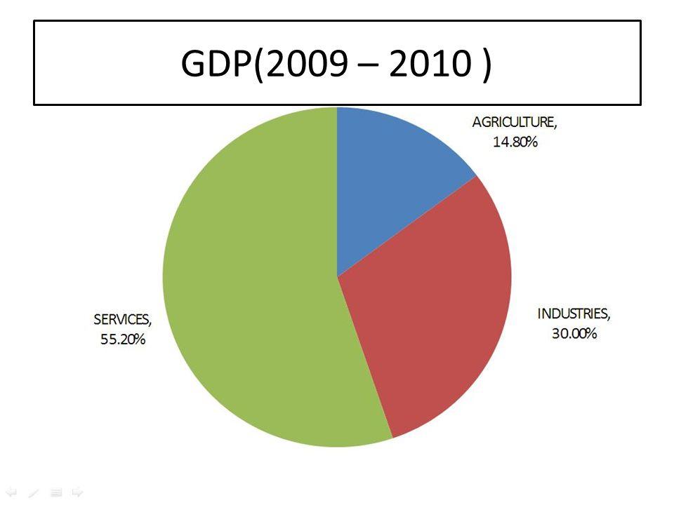GDP(2009 – 2010 )