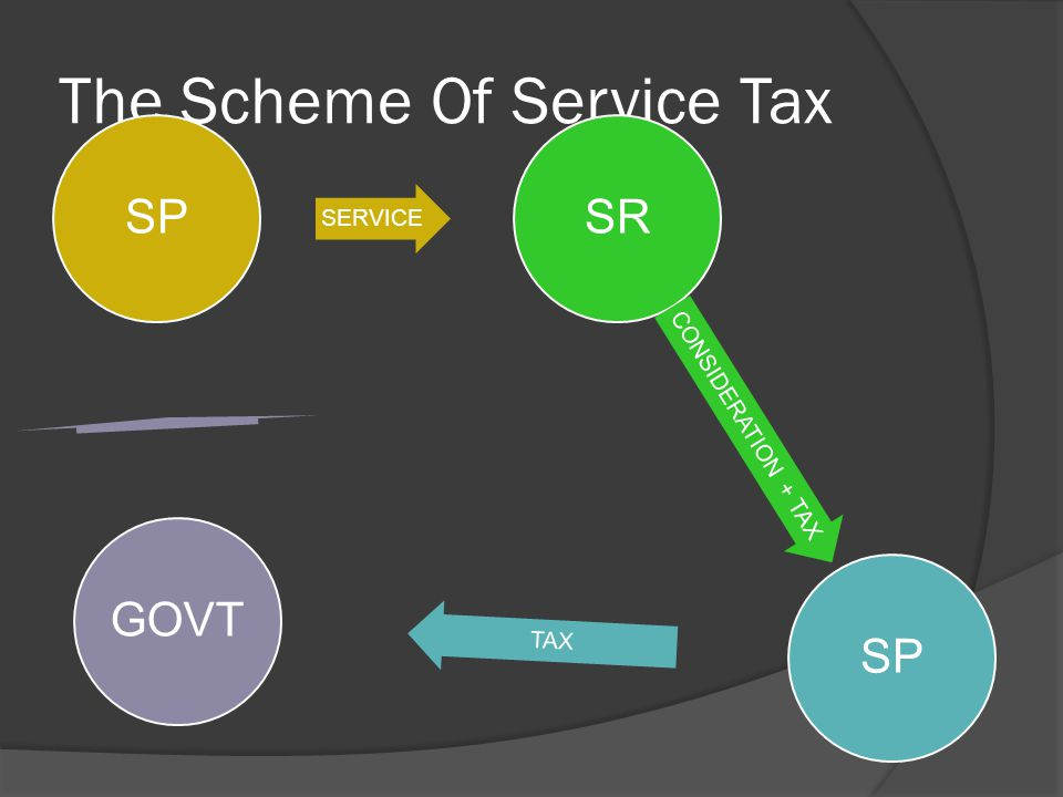 The Scheme Of Service Tax SP SERVICE SR CONSIDERATION + TAX SP TAX GOVT