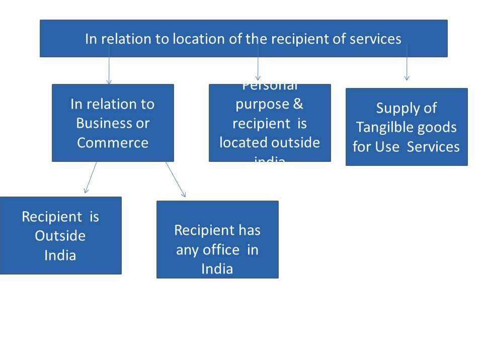 Recipient is Outside India Personal purpose & recipient is located outside india In relation to Business or Commerce Recipient has any office in India In relation to location of the recipient of services Supply of Tangilble goods for Use Services